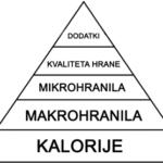 Prehrana za zdravje_piramida