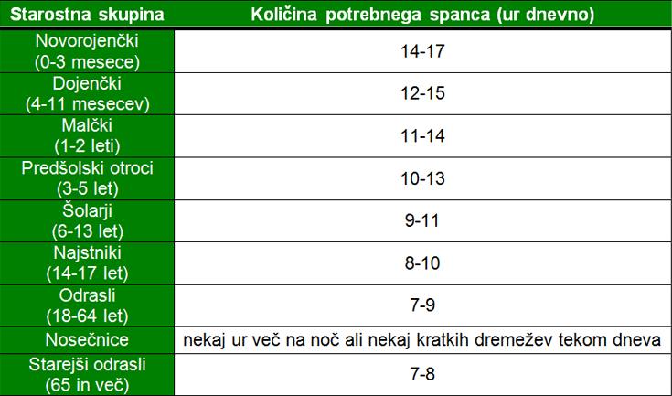 Spanje_tabela spanca