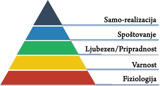 motivacija na delovnem mestu_piramida