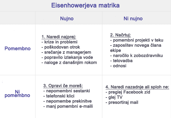 Eisenhowerjeva matrika