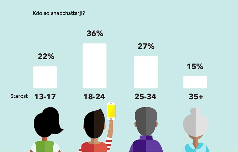 Kdo so Snapchatterji?