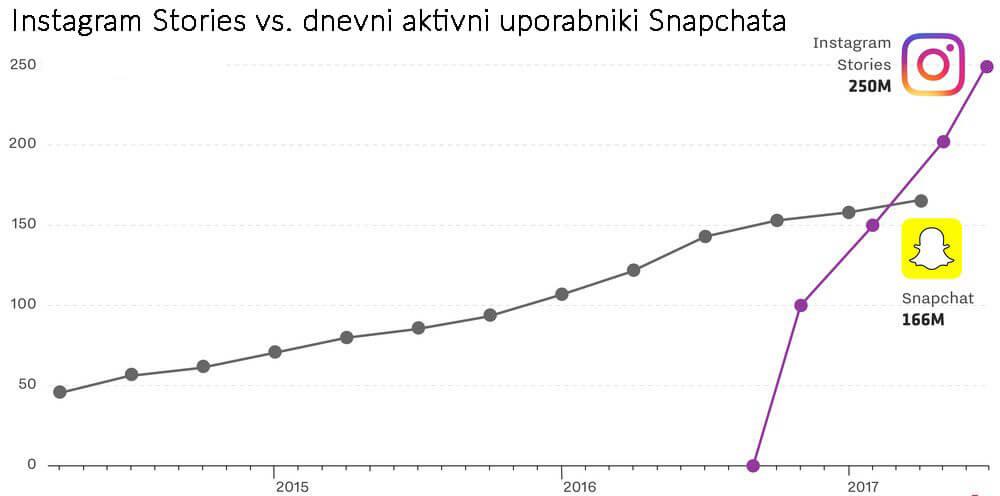 Rast Instagrama in Snapchata