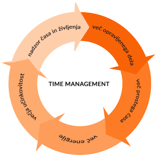 time management_krogotok